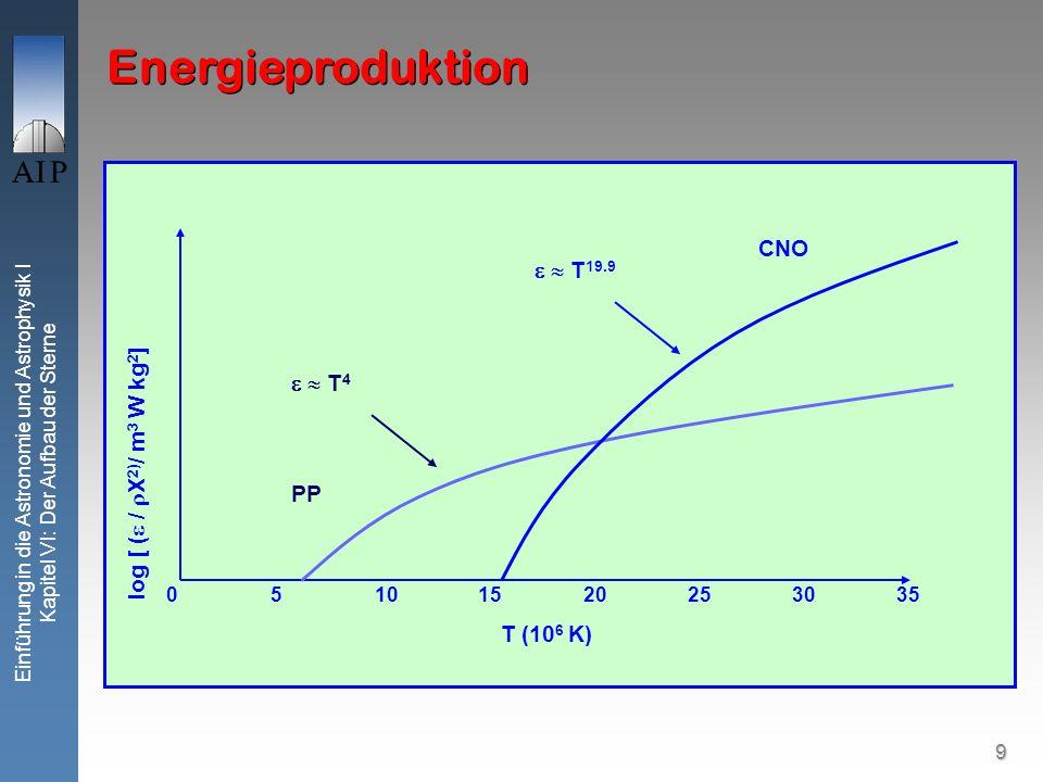 Energieproduktion CNO   T19.9   T4 log [ ( / X2)/ m3 W kg2] PP